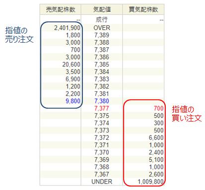 トヨタ株の板_指値注文