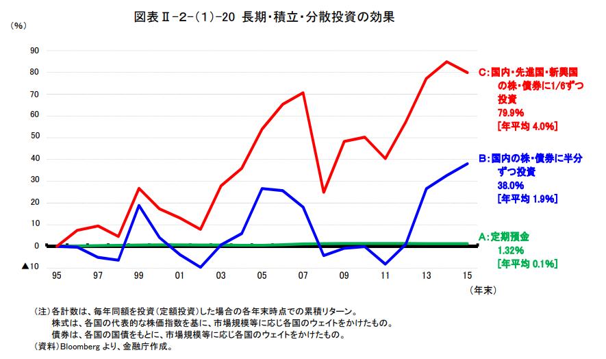 長期・積立・分散投資の効果(金融庁のシミュレーション)