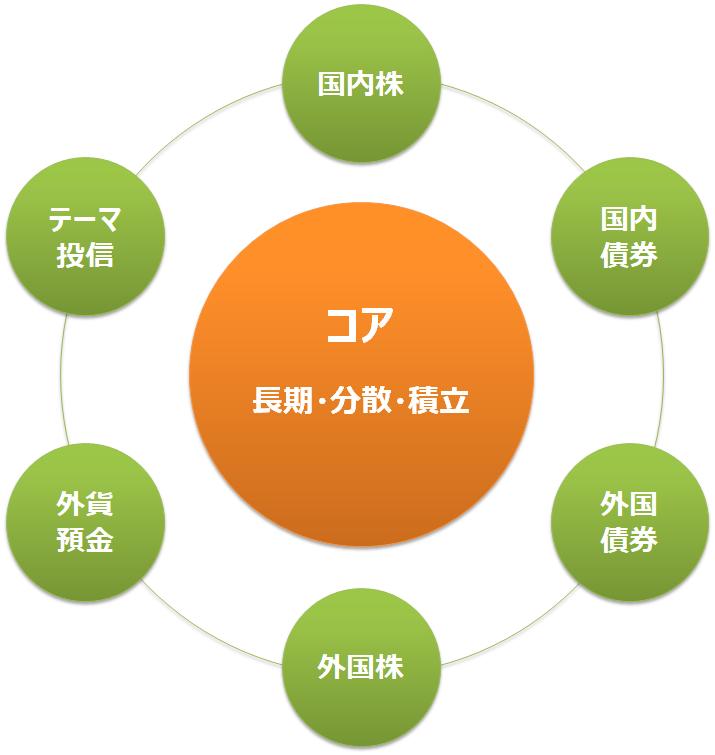 コア・サテライト戦略のイメージ