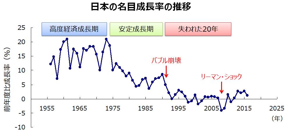 名目成長率の推移