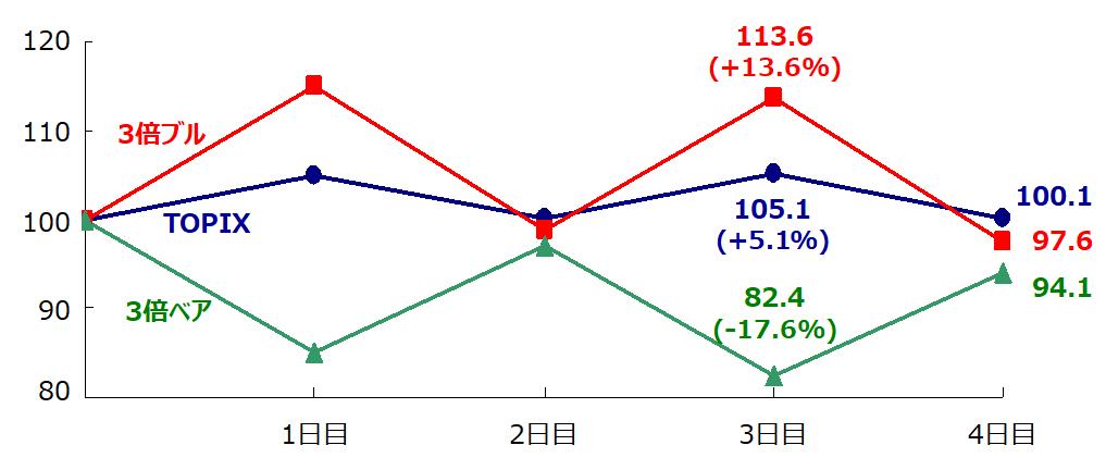 ブル・ベアファンドの値動き(ボックス相場)