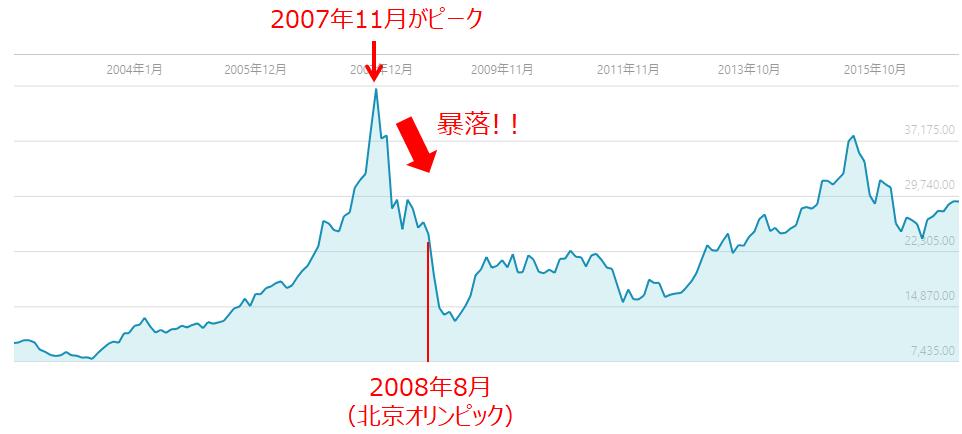 中国株ファンドの値動き
