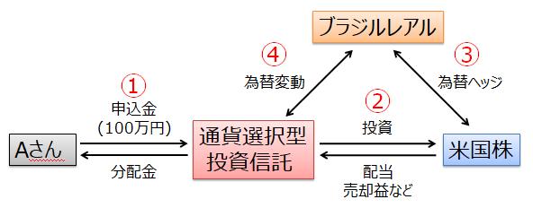 通貨選択型投資信託の概略