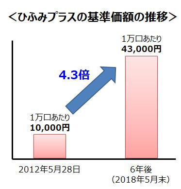 ひふみプラスの基準価額の推移