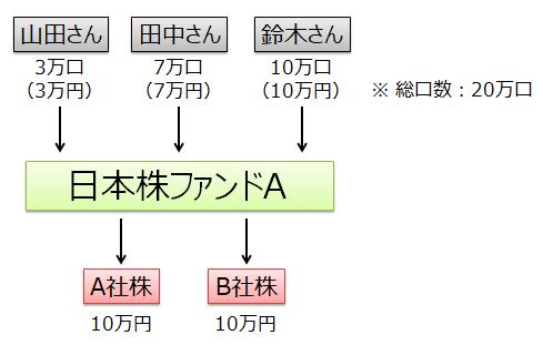 日本株ファンドAの例