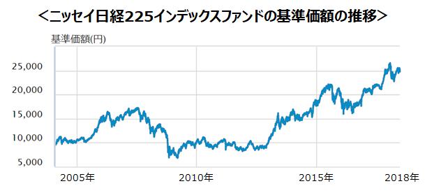 ニッセイ日経225インデックスファンドの基準価額の推移