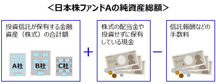日本株ファンドAの純資産総額