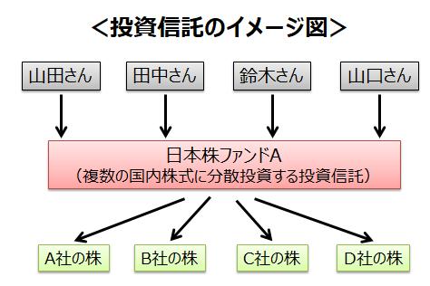 投資信託のイメージ図