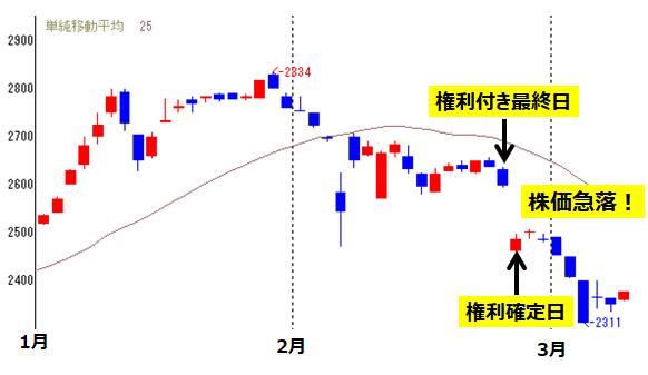 権利落ち日の株価急落(マックスバリュ東海)