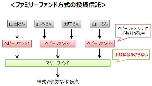 FF方式の概略