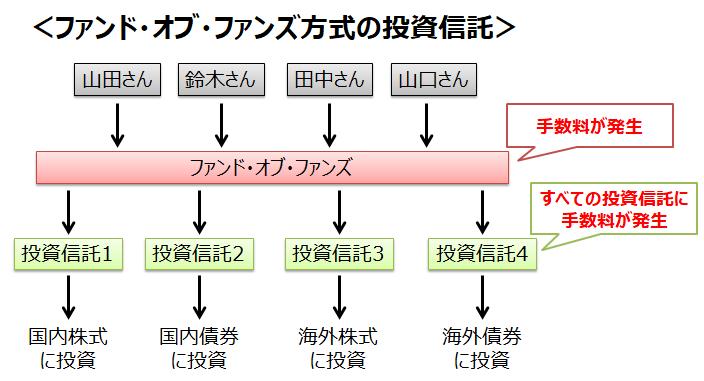 FOF方式の概略