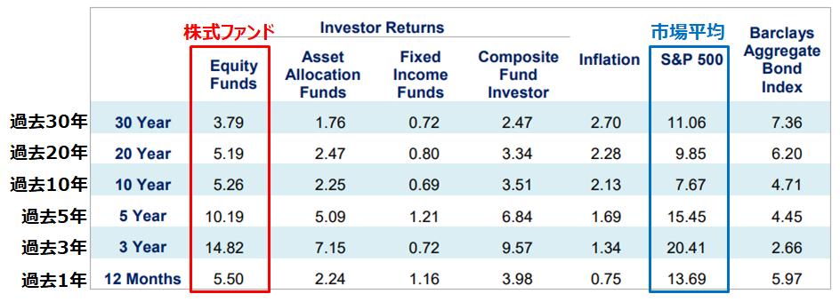 個人投資家の運用成績と市場平均の比較