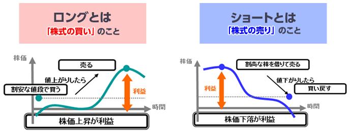 ロング・ショート戦略の概略