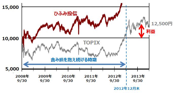 TOPIX連動型インデックスファンドへの一括投資