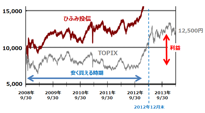 TOPIX連動型インデックスファンドへの積立投資