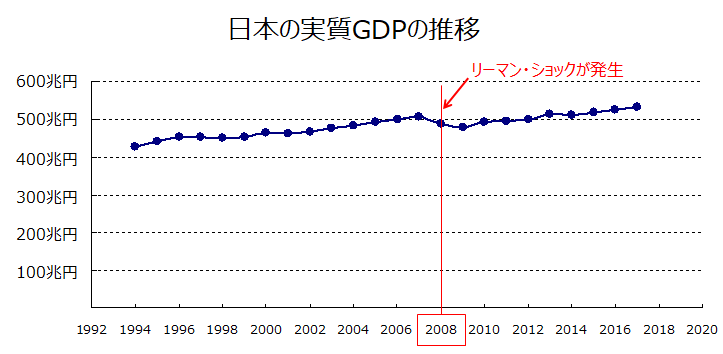 日本の実質GDPの推移