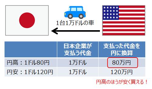輸入企業は円高のほうが儲かる