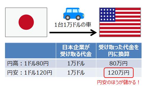 輸出企業は円安のほうが儲かる