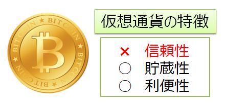 仮想通貨の通貨としての性質
