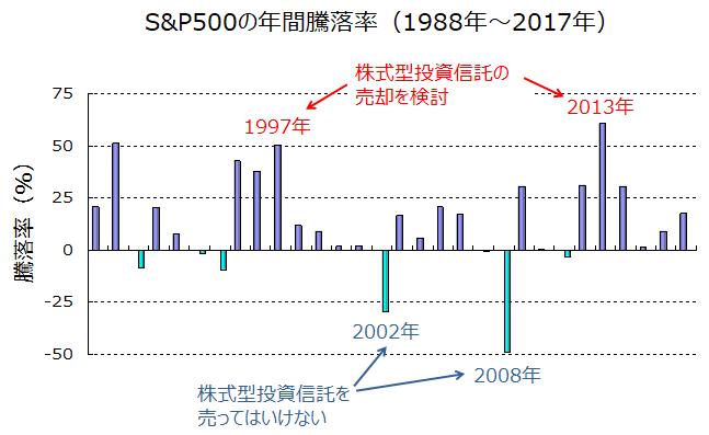S&P500の過去30年間における年間騰落率