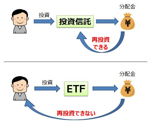 投資信託とETFの分配金