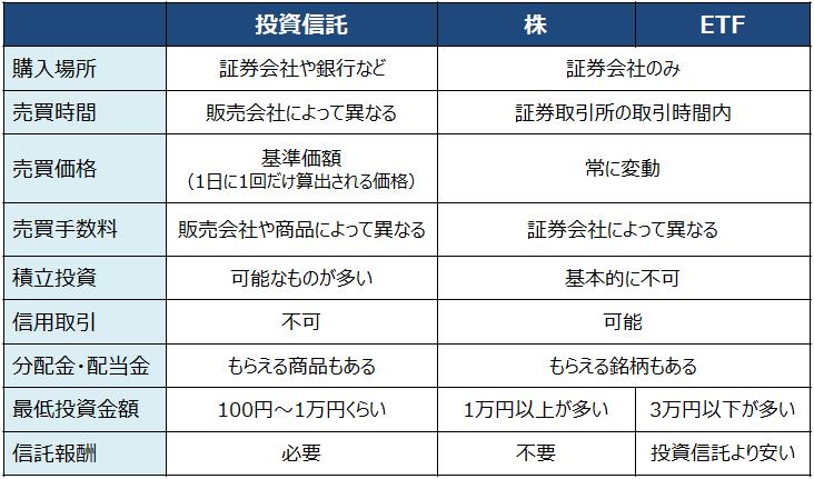 投信、株、ETFの比較
