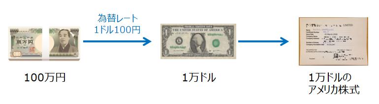1ドル=100円のときにアメリカファンドを購入