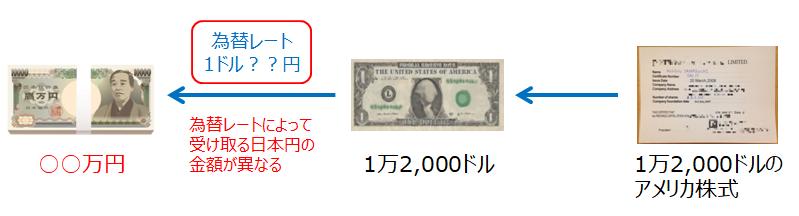 アメリカファンドを売却して受け取る日本円は為替レートによって変動する