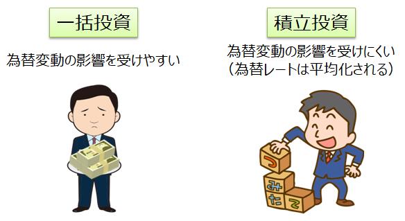 一括投資と積立投資における為替の影響
