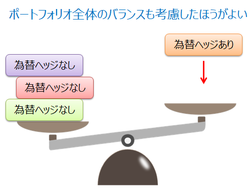 ポートフォリオのバランスを考慮して為替ヘッジの有無を選択