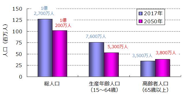 現代と将来の日本の人口構成