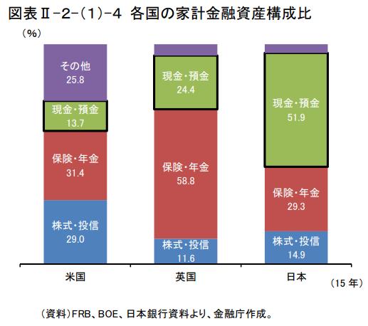 各国の家計金融資産の比較