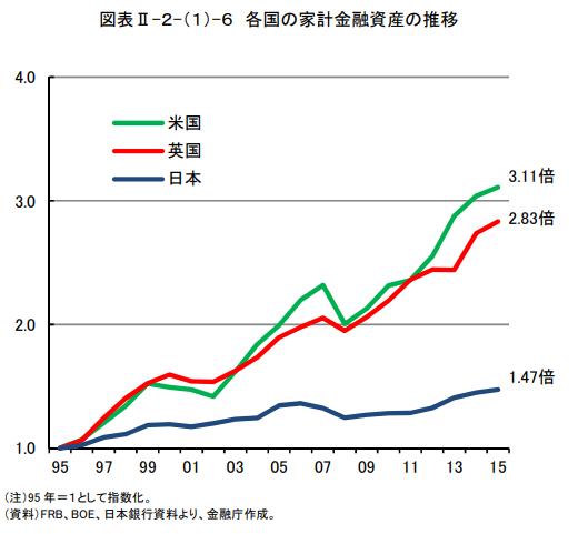 各国の家計金融資産の伸び