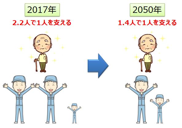 高齢者を支える働き手の人数(2017年と2050年)
