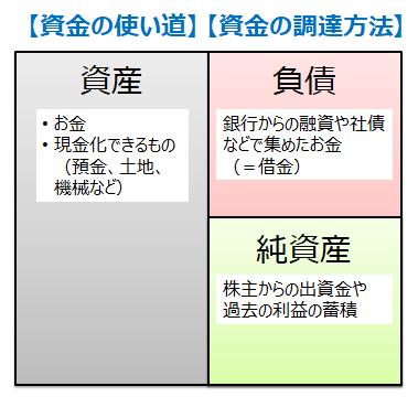 貸借対照表(バランスシート)の基本