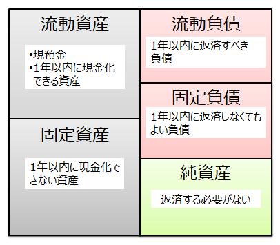貸借対照表(流動比率の計算)