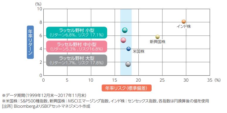 日本株式のリスクとリターン