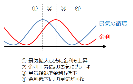 景気循環と金利の関係