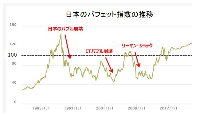 日本のバフェット指数の推移