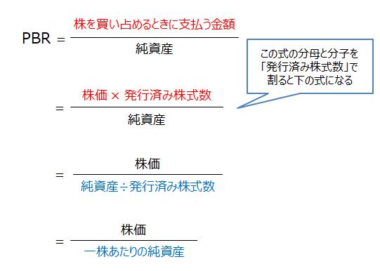 PBRの計算式