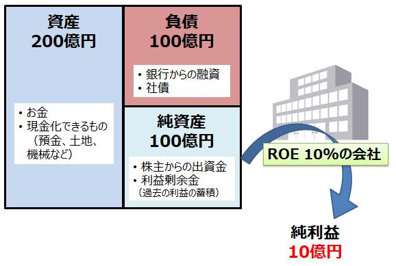 貸借対照表とROE