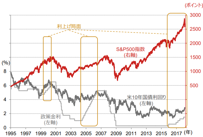 米国金利と株価の関係