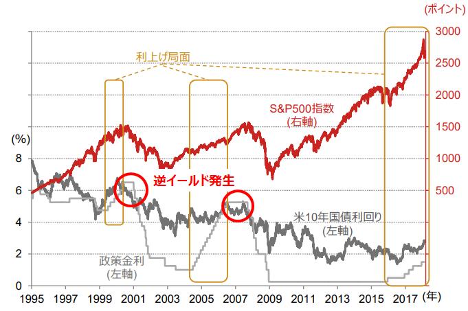 米国金利と株価の推移(逆イールド)