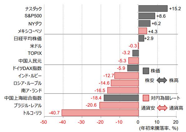 米利上げに伴う新興国通貨安