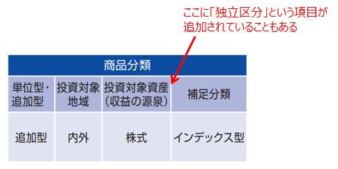 商品分類(独立区分)