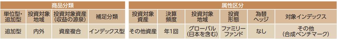 商品分類と属性区分