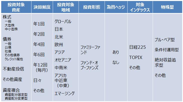 属性区分の項目一覧