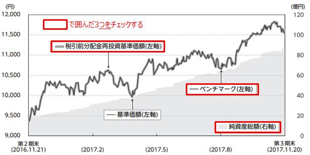 「DCニッセイ外国株式インデックス」の運用実績(決算期間中)