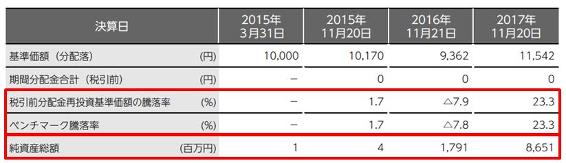 「DCニッセイ外国株式インデックス」の運用実績(過去3年)