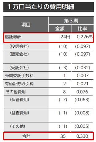 「DCニッセイ外国株式インデックス」の費用明細